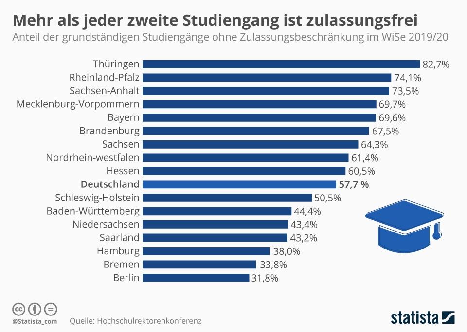 Infografik: Mehr als jeder zweite Studiengang ist zulassungsfrei | Statista