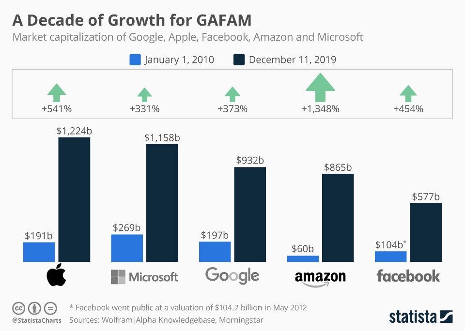 Infographic: A Decade of Growth for GAFAM | Statista