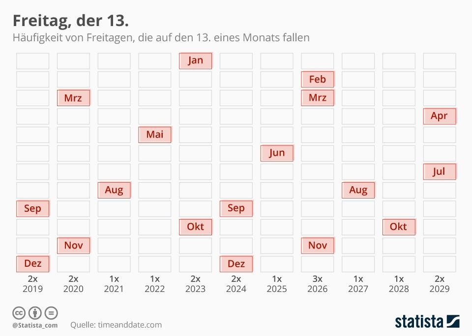 Infografik: Freitag, der 13. | Statista