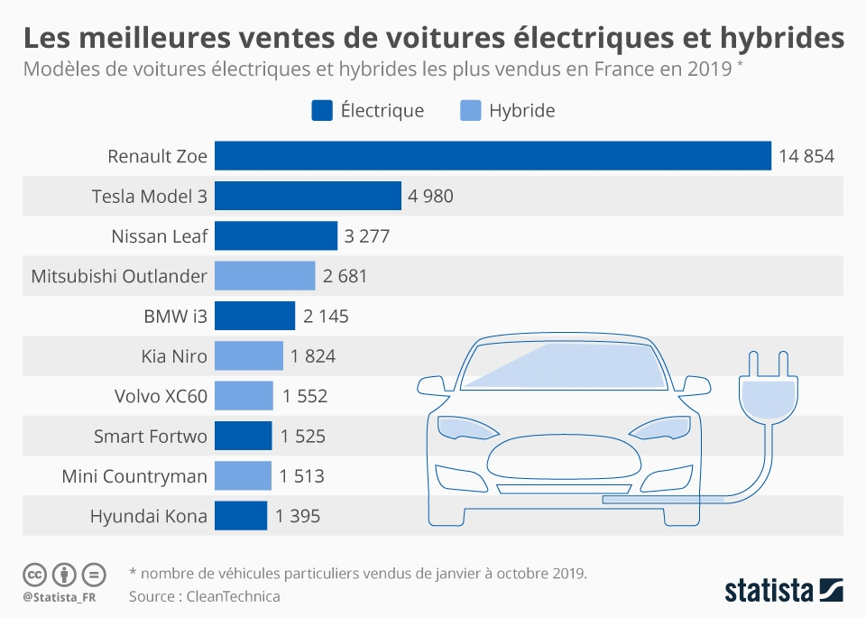 Infographie: Les meilleures ventes de voitures électrifiées en France | Statista