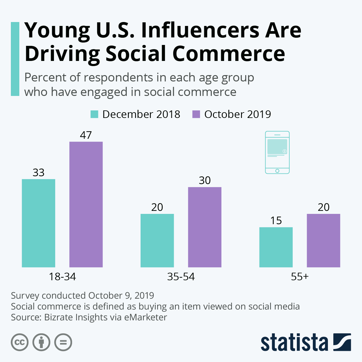 Infographic: Young U.S. Influencers Are Driving Social Commerce | Statista