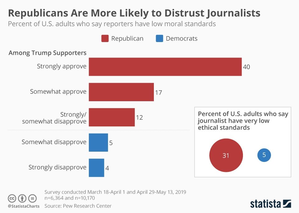 Infographic: Republicans Are More Likely to Distrust Journalists | Statista