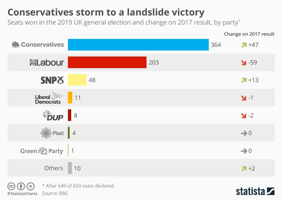 Infographic: Conservatives storm to a landslide victory | Statista