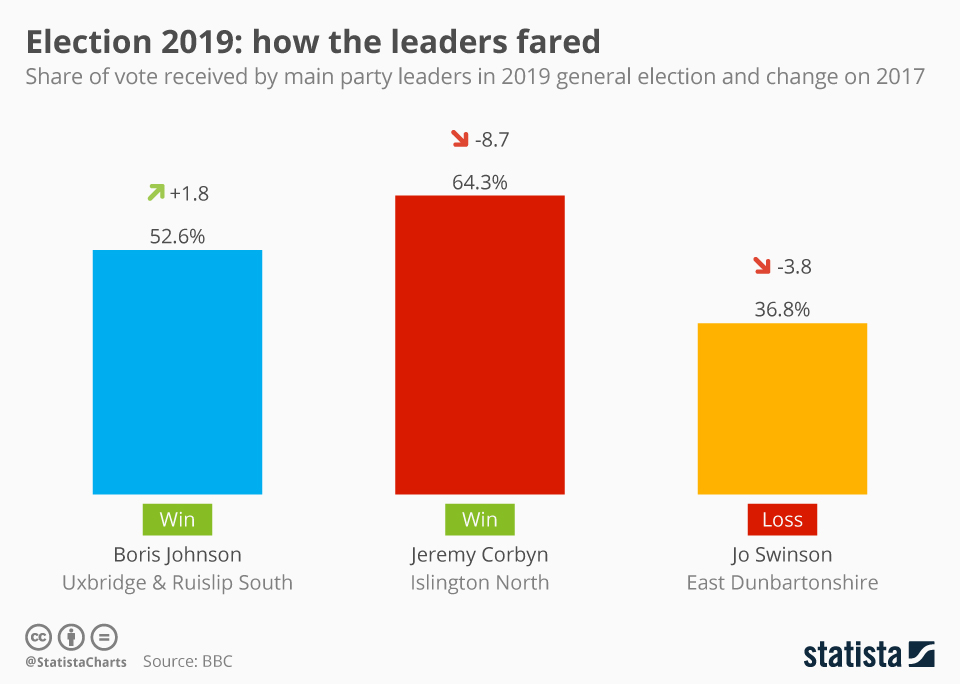 Infographic: Election 2019: how the leaders fared   Statista