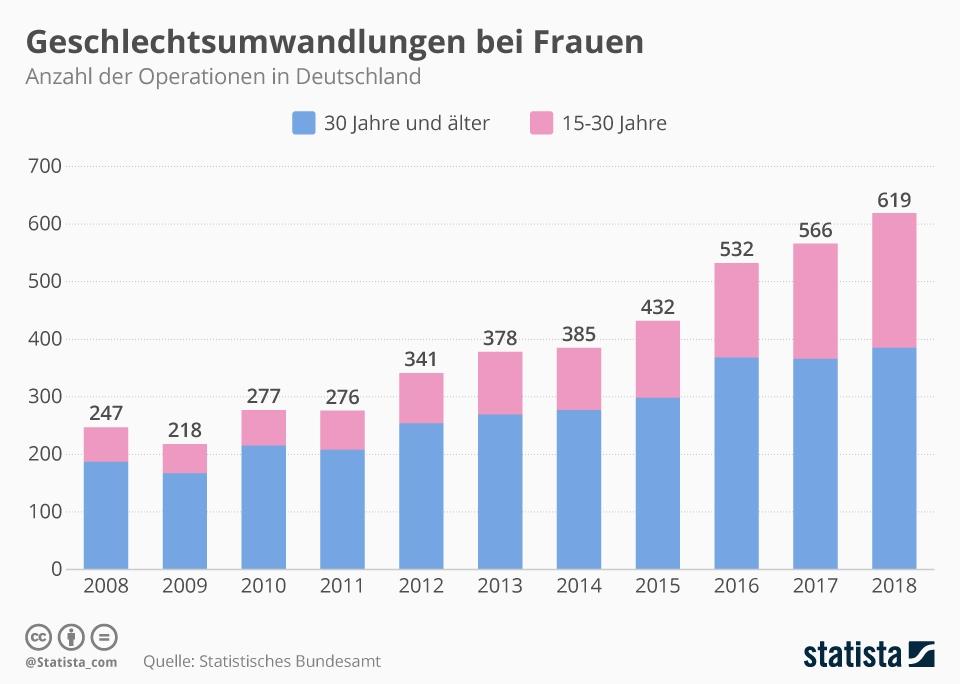 Infografik: Geschlechtsumwandlungen bei Frauen | Statista