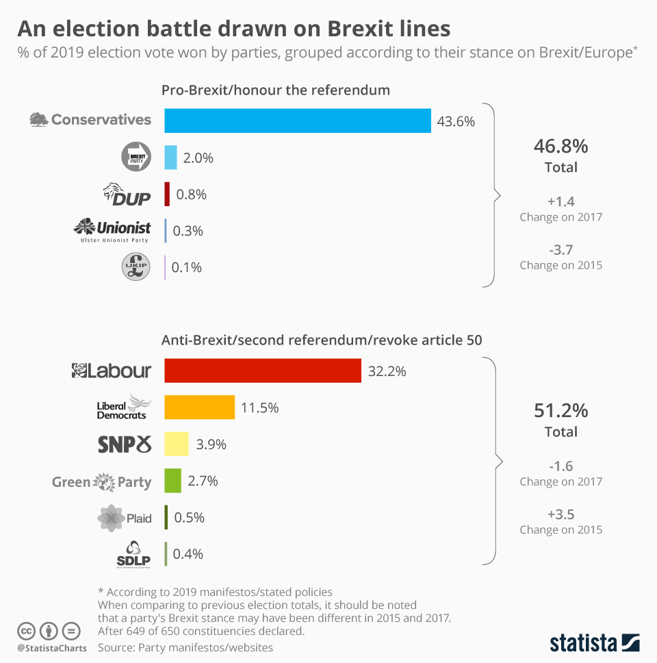 Infographic: An election battle drawn on Brexit lines | Statista