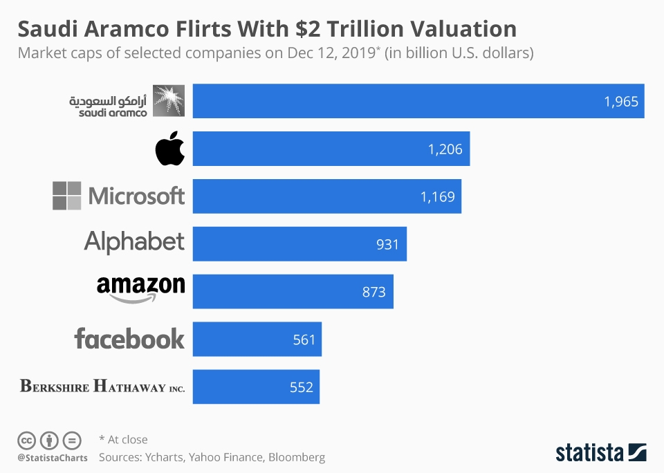 Infographic: Saudi Aramco Flirts With $2 Trillion Valuation | Statista