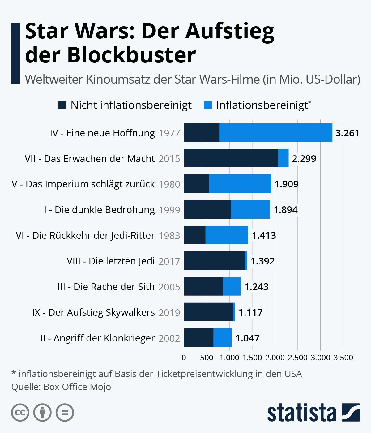 Infografik: Star Wars: Der Aufstieg der Blockbuster | Statista