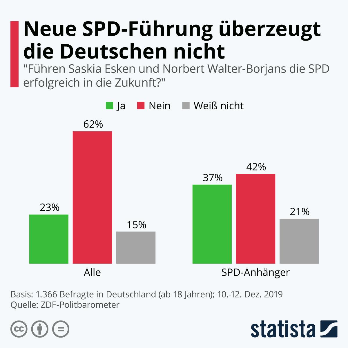 Infografik: Neue SPD-Führung überzeugt die Deutschen nicht | Statista