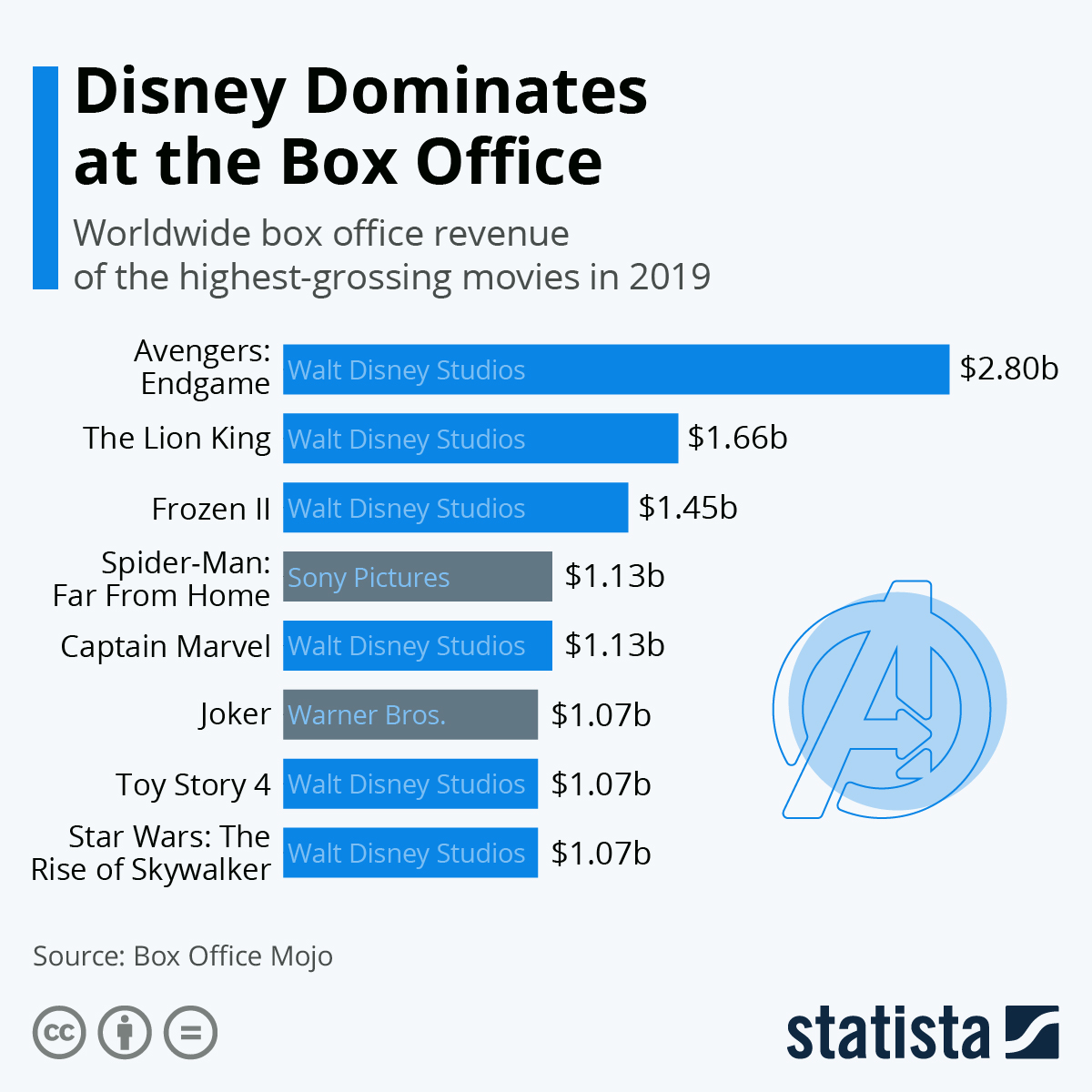 Infographic: Disney Dominates at the Box Office | Statista