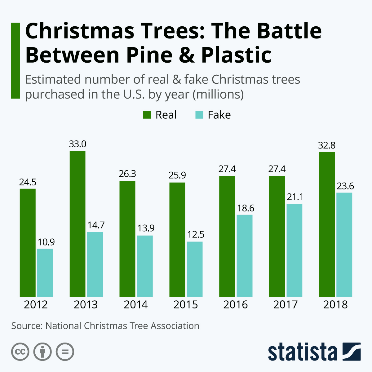 Infographic: Christmas Trees: The Battle Between Pine & Plastic | Statista