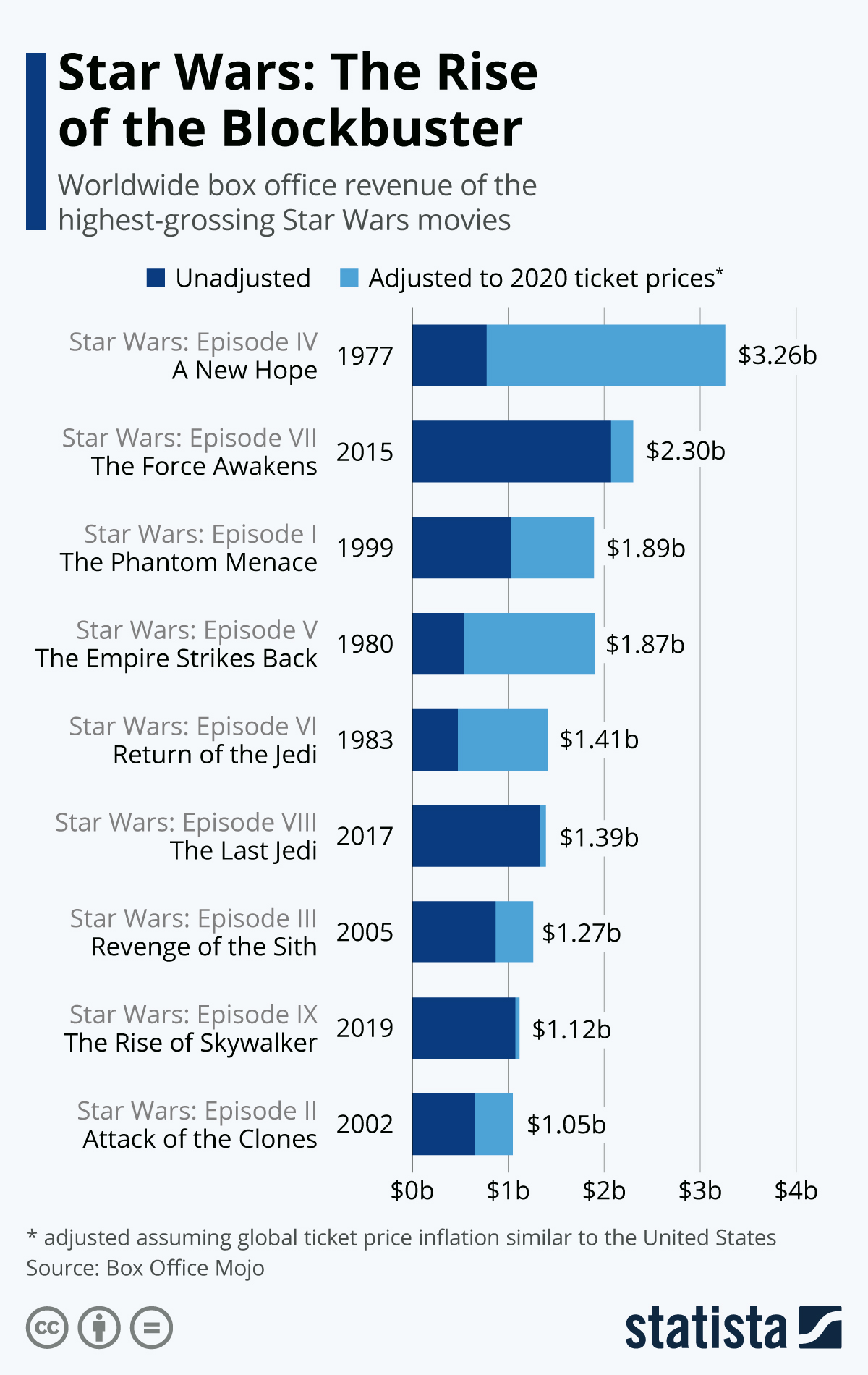 Infographic: Star Wars: The Rise of the Blockbuster | Statista