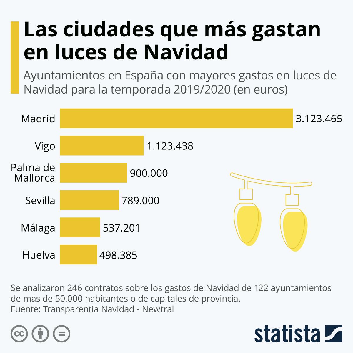 Infografía: Las ciudades que más gastan en luces de Navidad | Statista