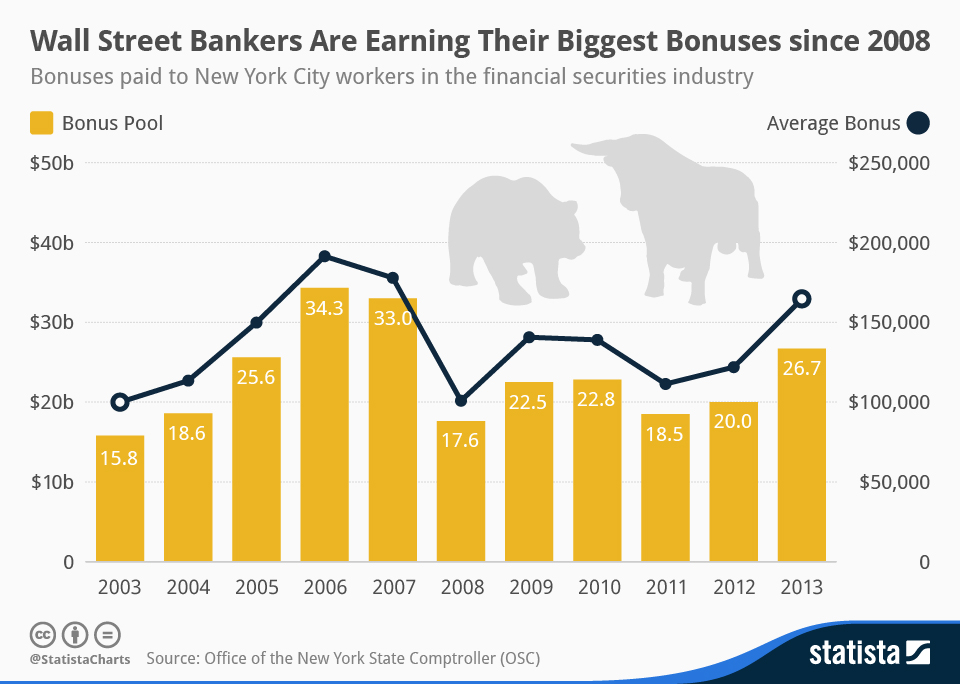Infographic: Wall Street Bankers Are Earning Their Biggest Bonuses since 2008 | Statista