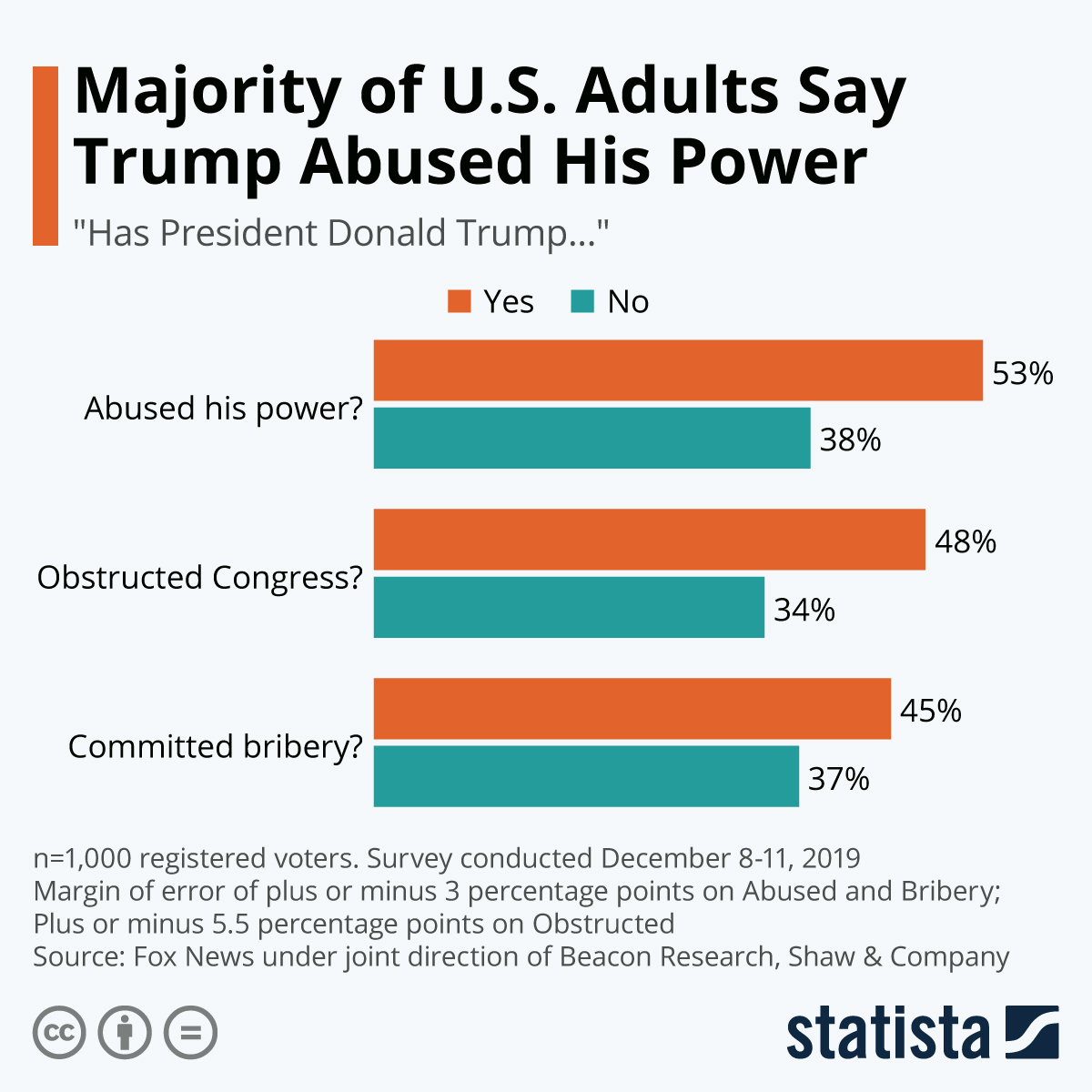 Infographic: Majority of U.S. Adults Say Trump Abused His Power | Statista