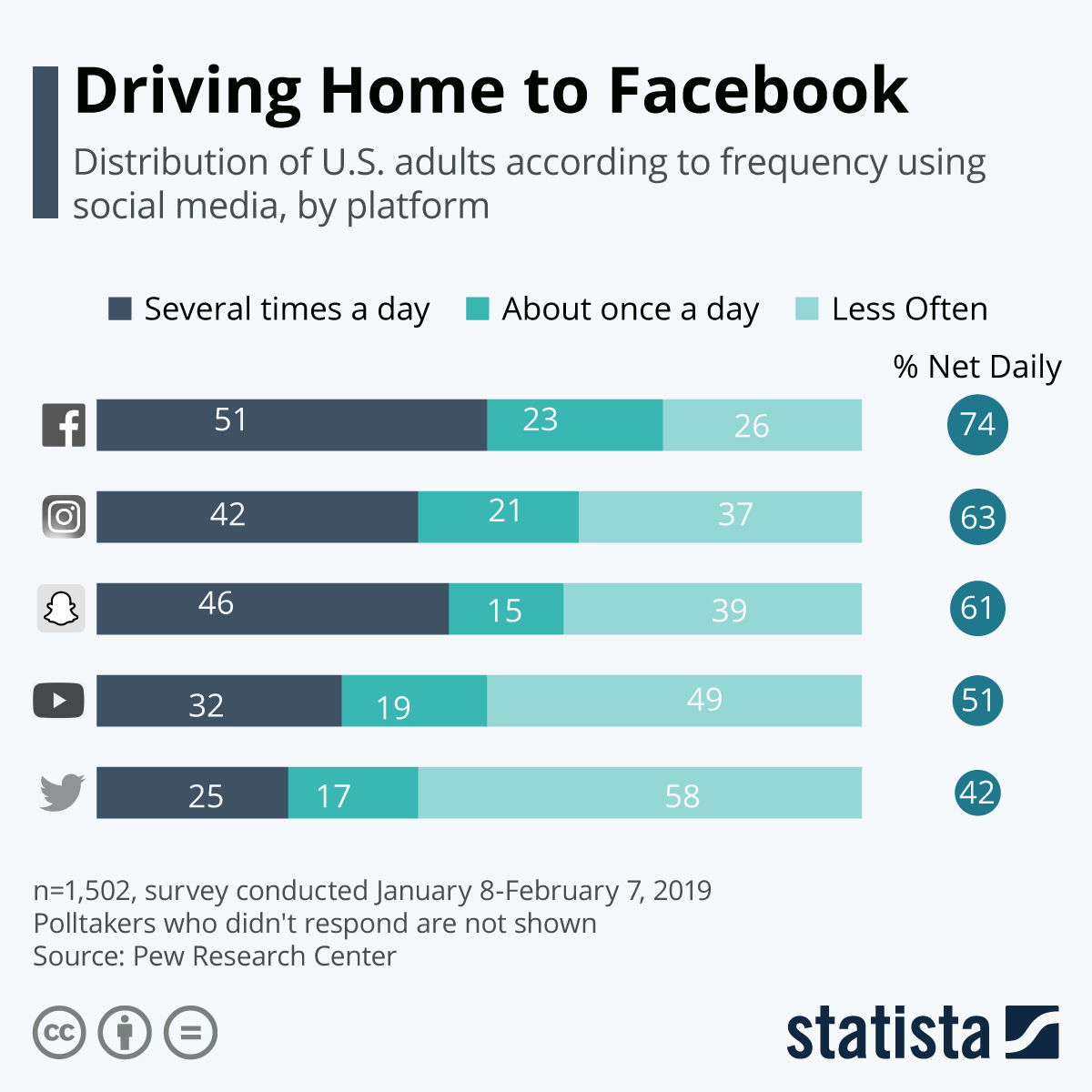 Infographic: Driving Home to Facebook | Statista