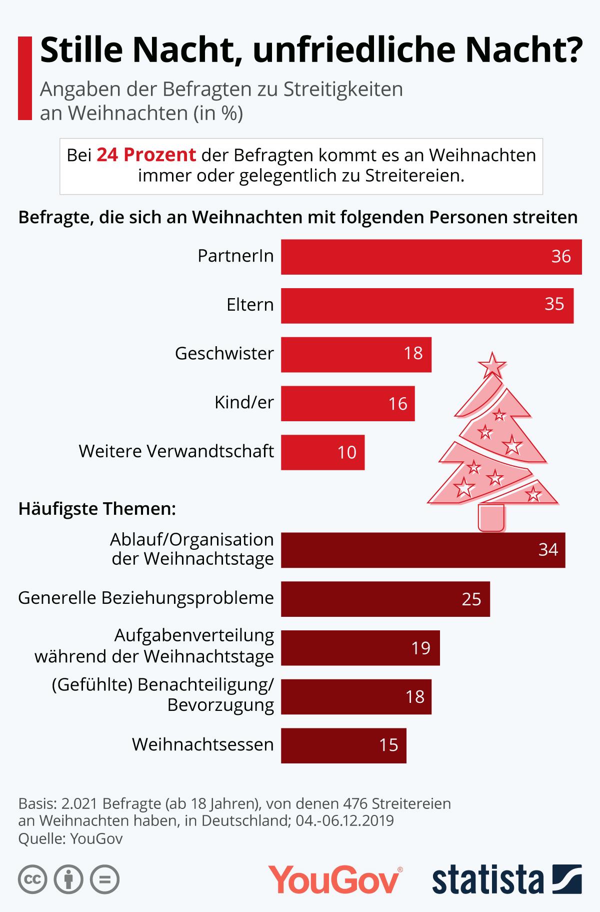 Infografik: Stille Nacht, unfriedliche Nacht? | Statista
