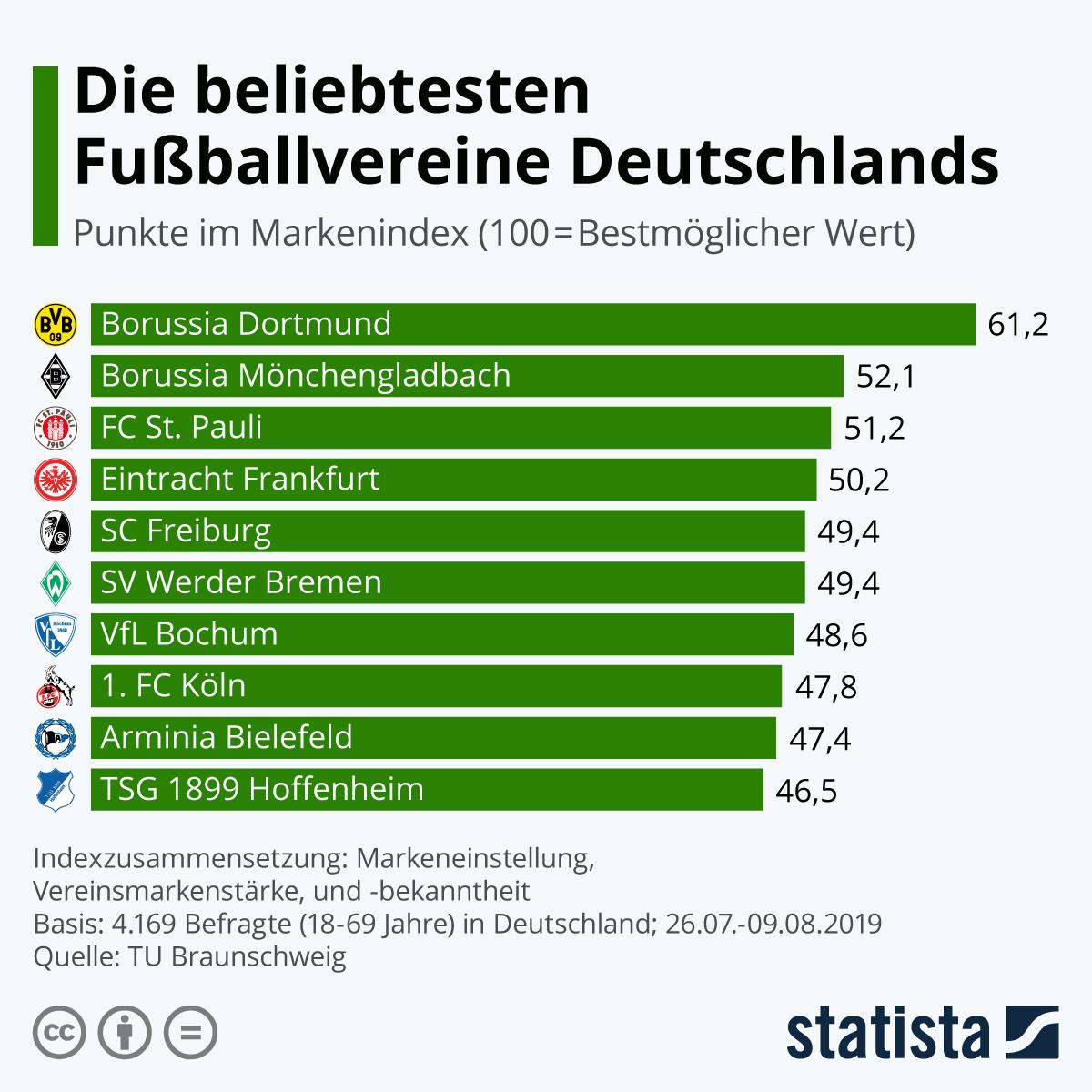Infografik: Die beliebtesten Fußballvereine Deutschlands | Statista