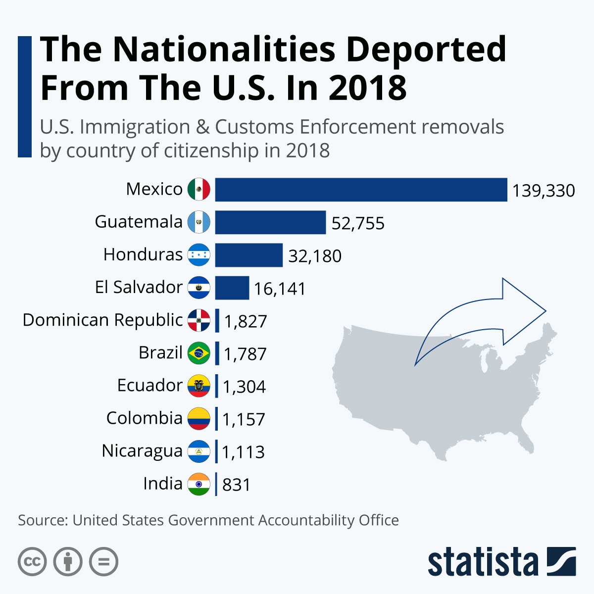Infographic: The Nationalities Deported From The U.S. In 2018 | Statista