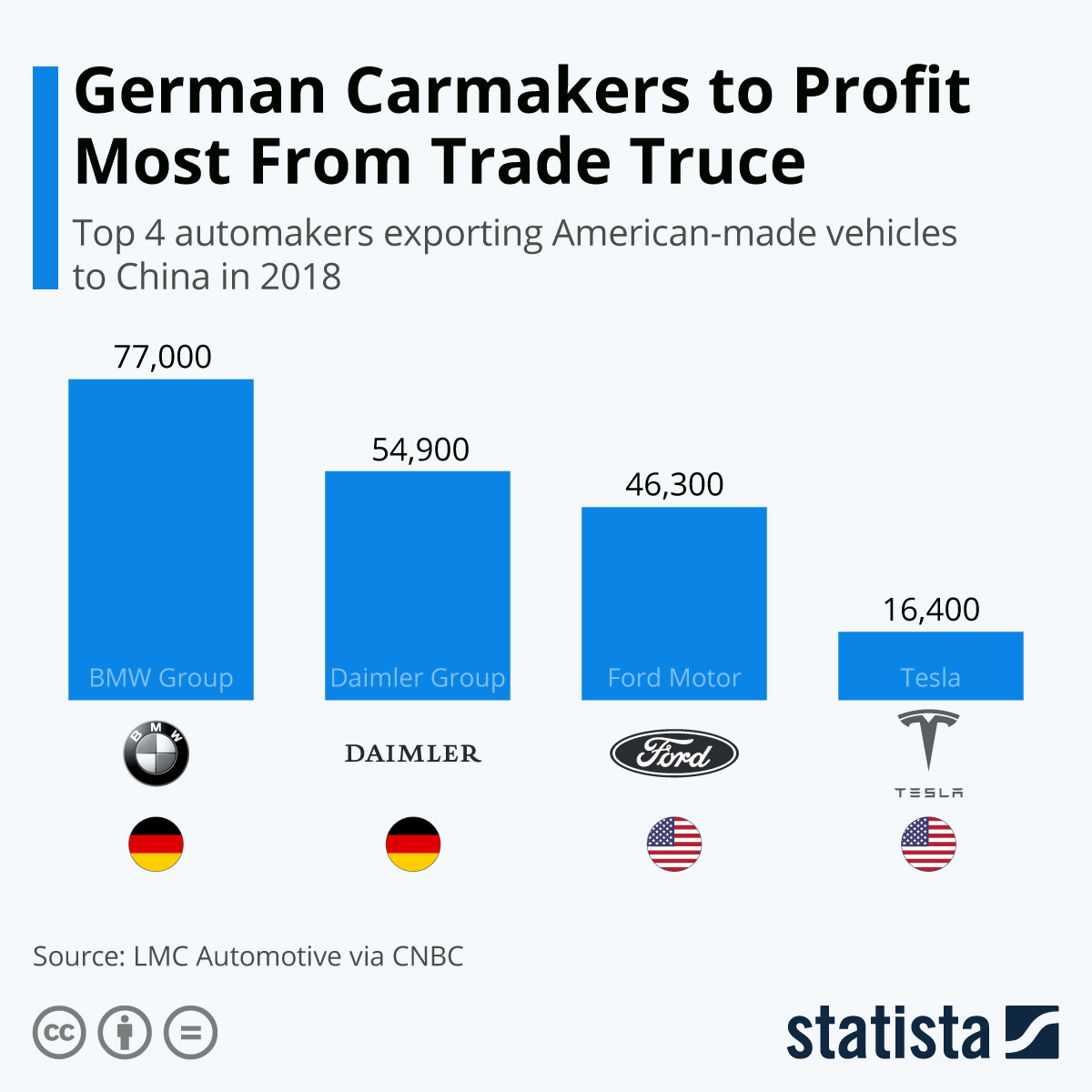 Infographic: German Carmakers to Profit Most From Trade Truce | Statista