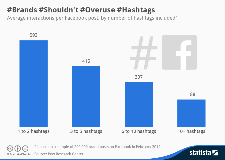 Infographic: Brands Shouldn't Overuse Hashtags  | Statista