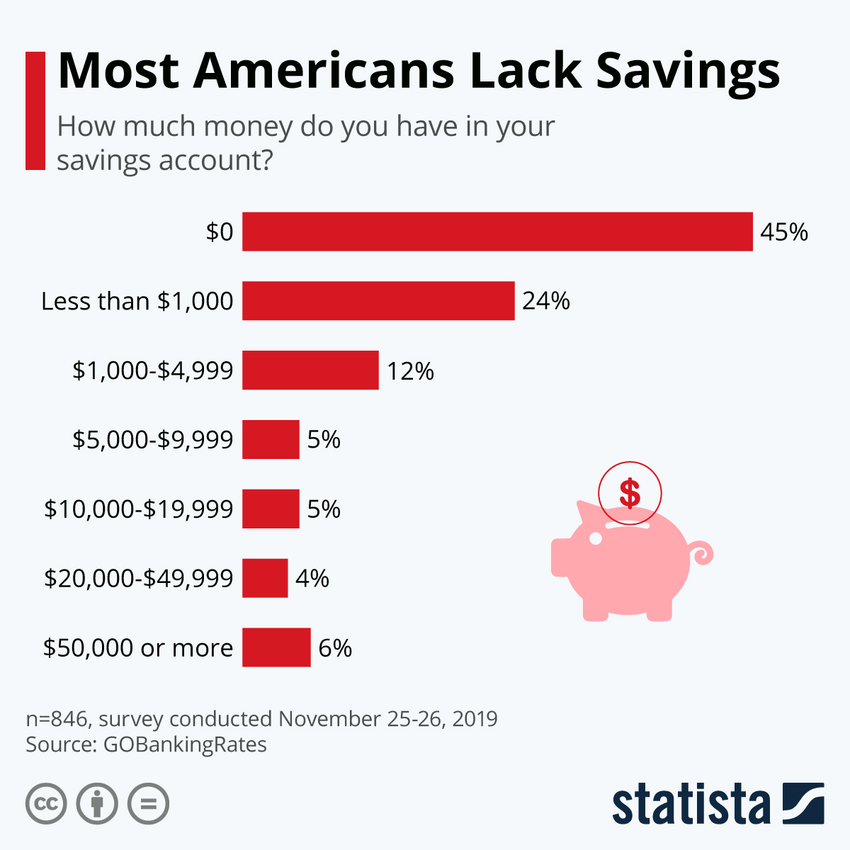 Infographic: Most Americans Lack Savings | Statista
