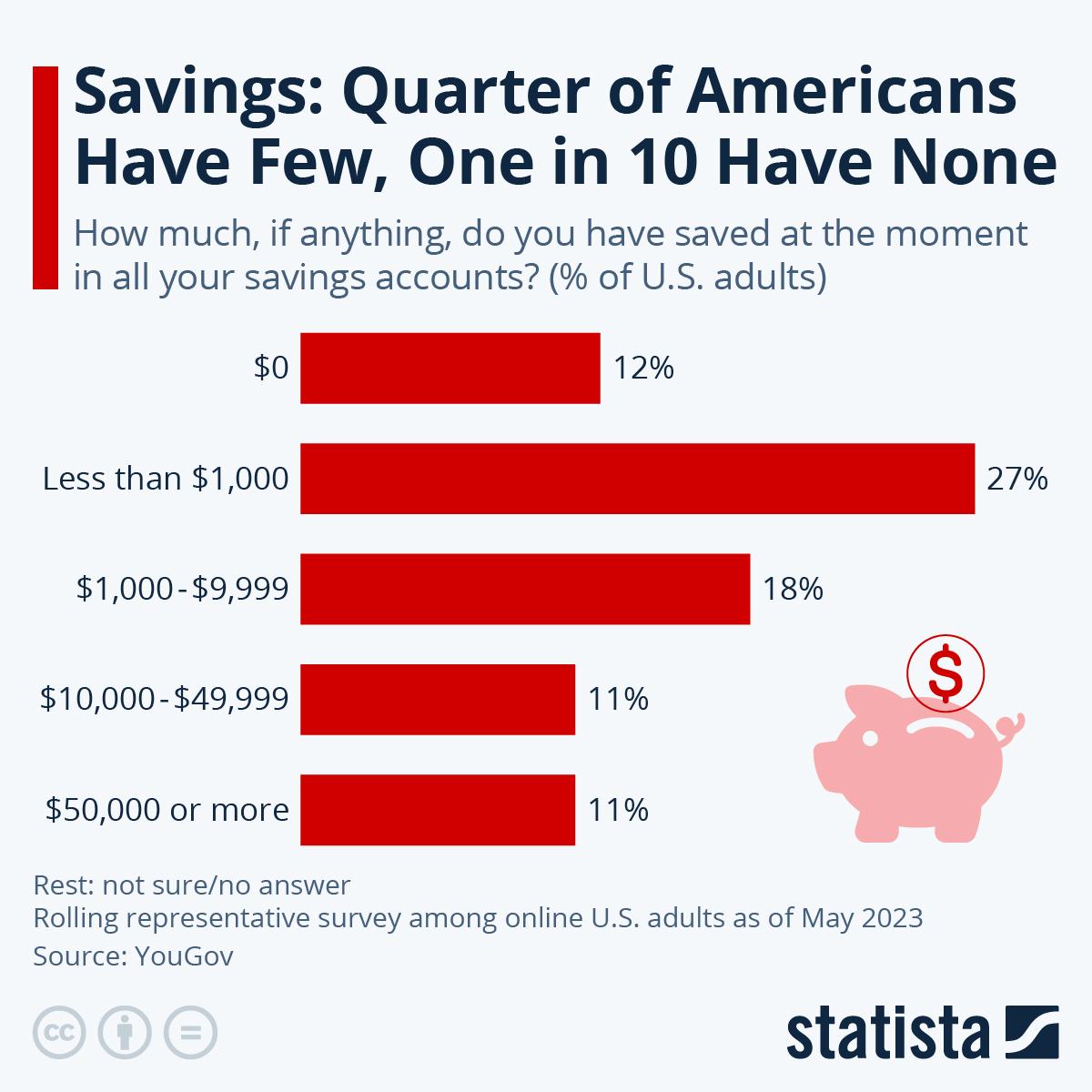Сбережения 24% жителей США находятся ниже $1000, а 45%  граждан не имеют собственных сбережений вообще.