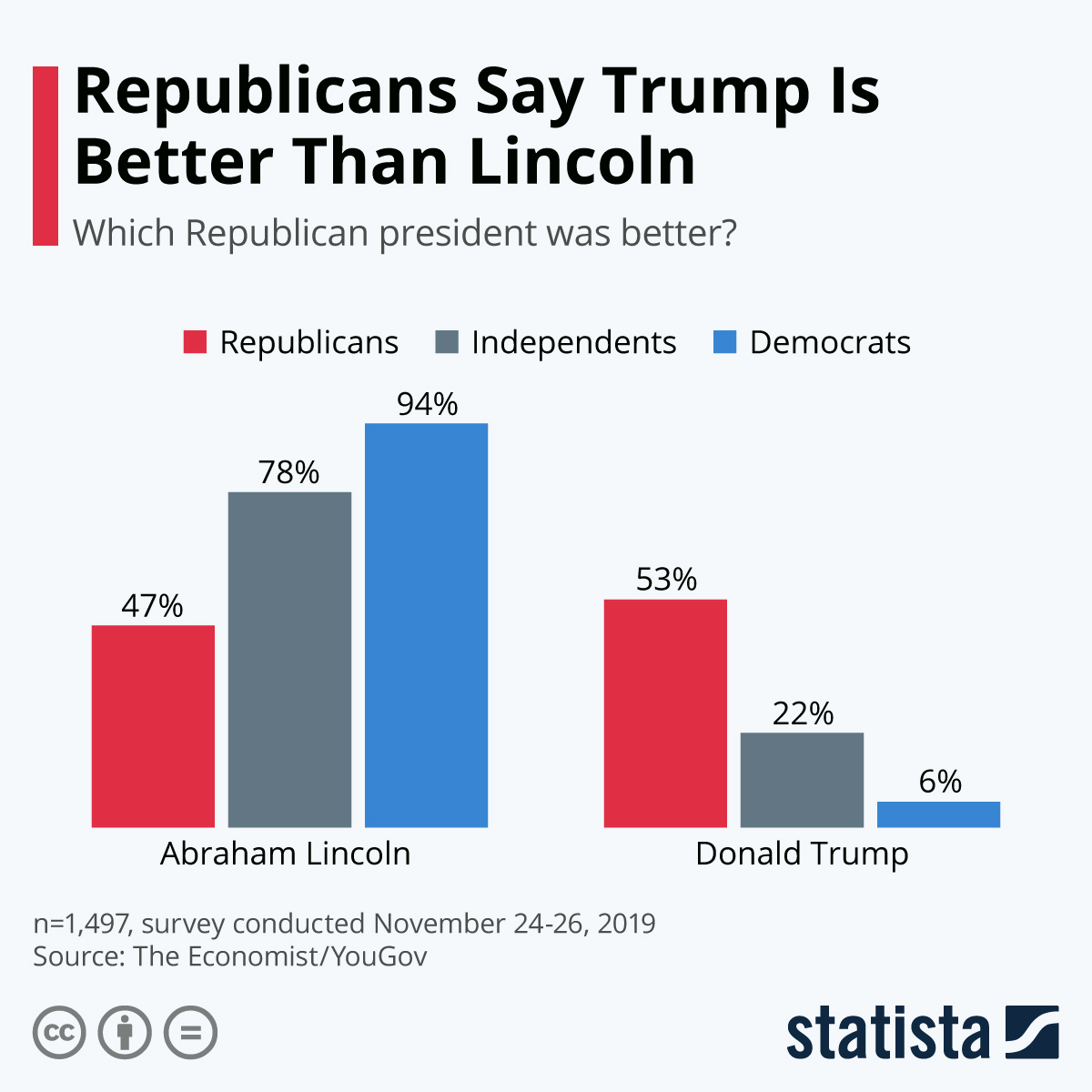 Infographic: Republicans Say Trump Is Better Than Lincoln | Statista