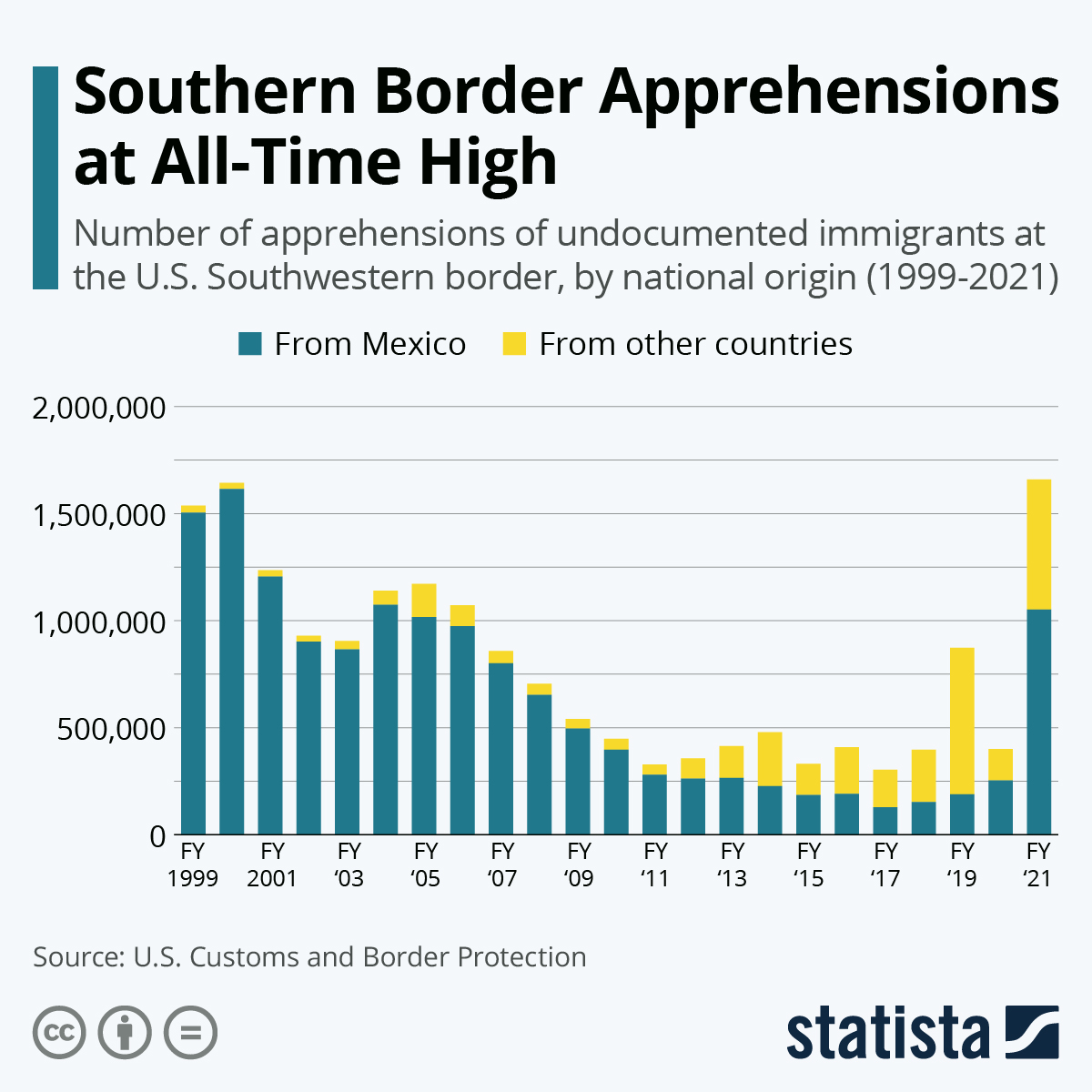 Infographic: Southern Border Apprehensions at Two-Decade High | Statista