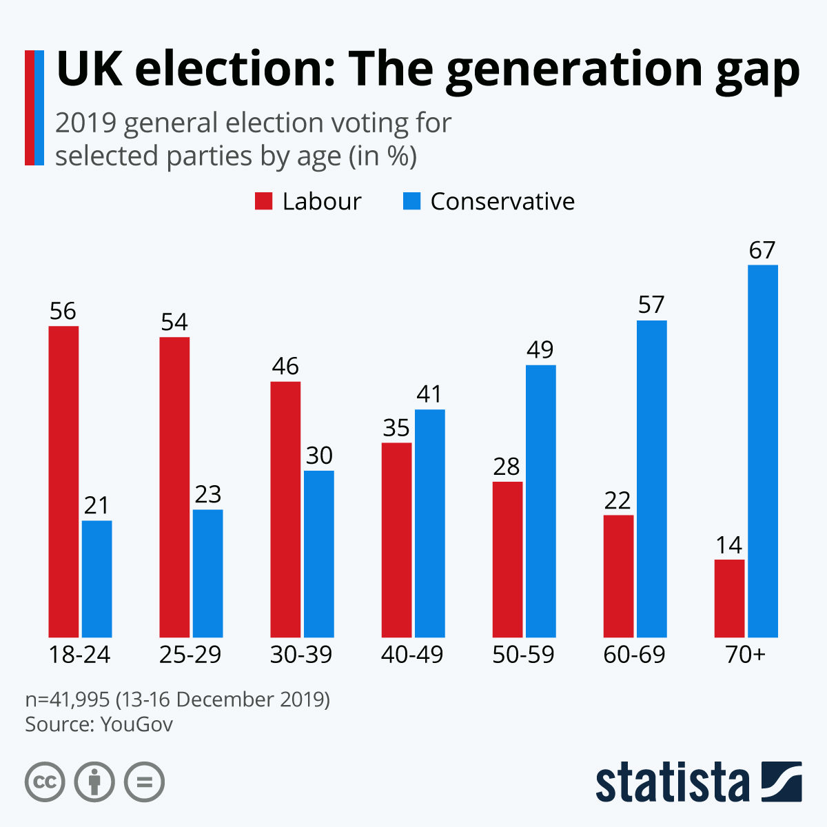 Infographic: UK election: The generation gap | Statista