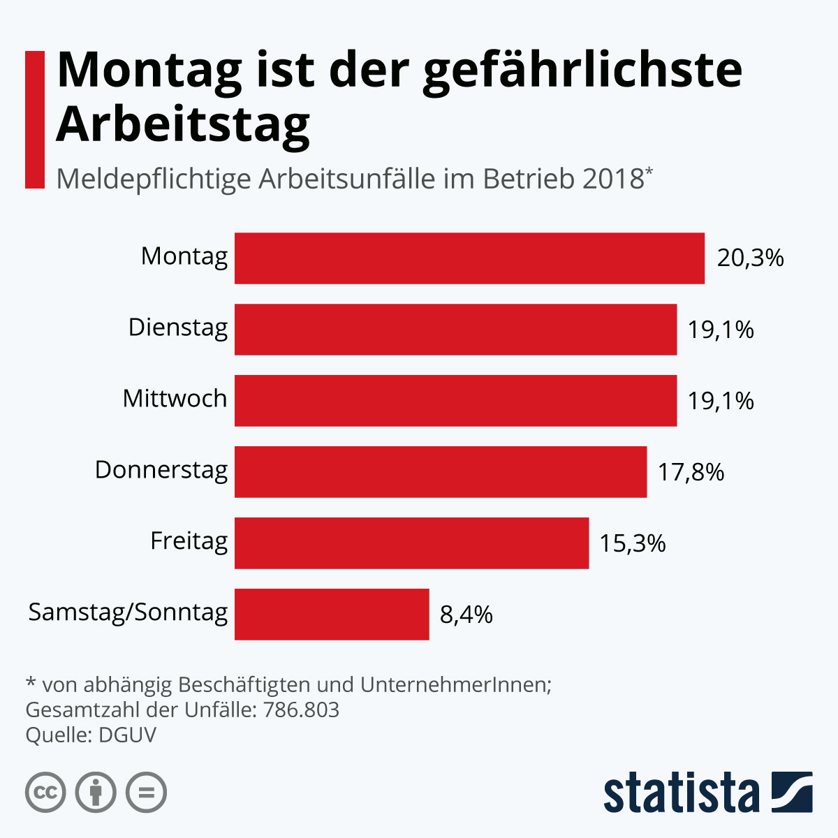 Infografik: Montag ist der gefährlichste Arbeitstag | Statista