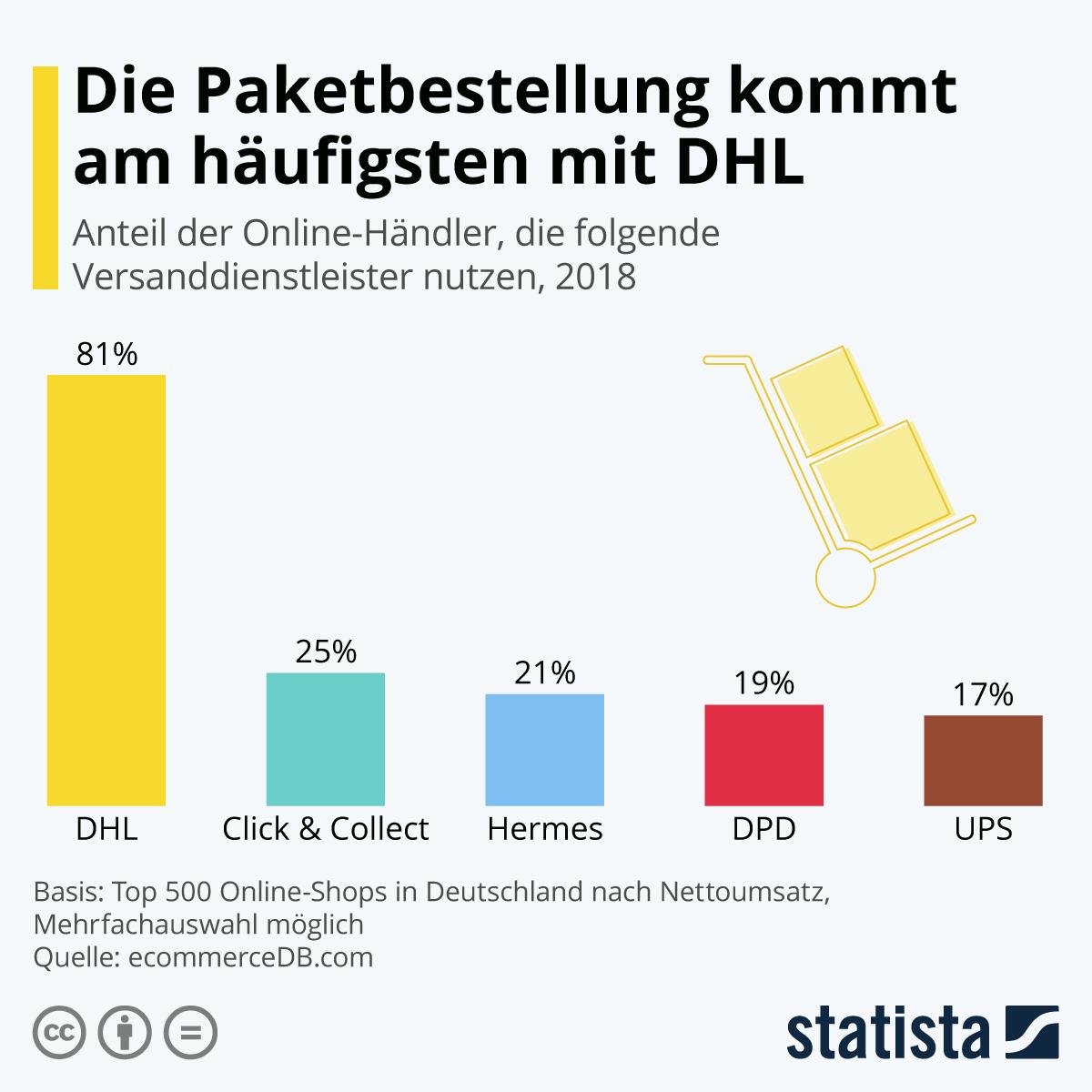 Infografik: Die Paketbestellung kommt am häufigsten mit DHL | Statista