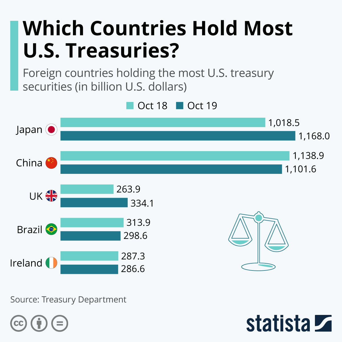Infographic: Which Countries Hold Most U.S. Treasuries? | Statista