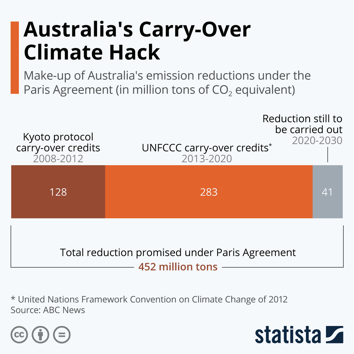 Infographic: Australia's Carry-Over Climate Hack | Statista