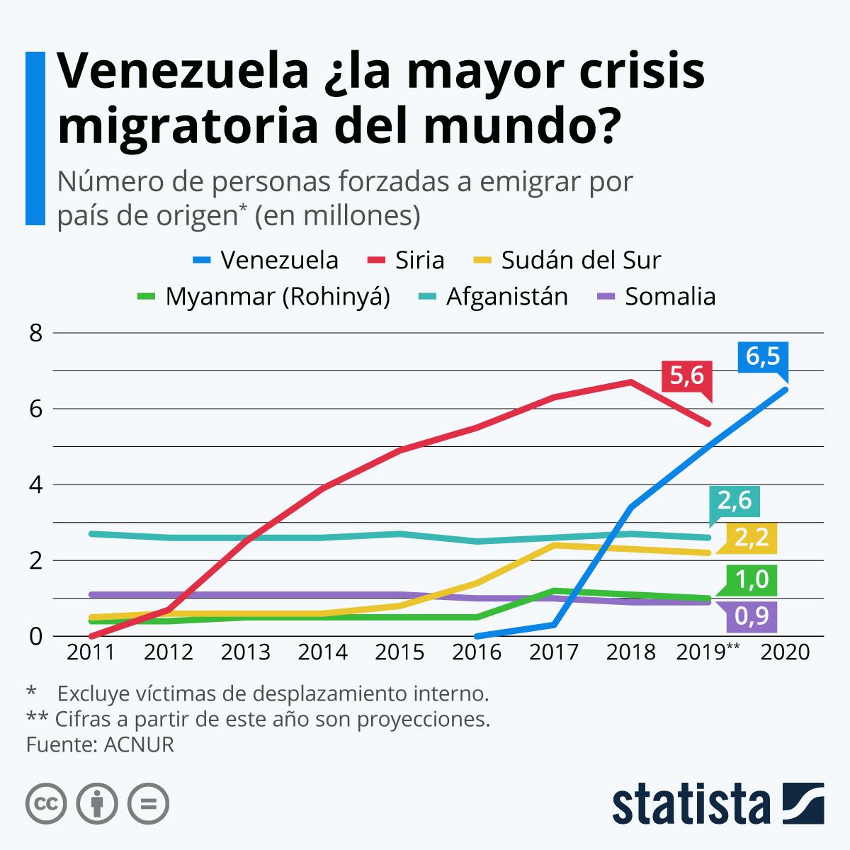 Infografía: Venezuela: a un paso de convertirse en la mayor crisis migratoria mundial | Statista