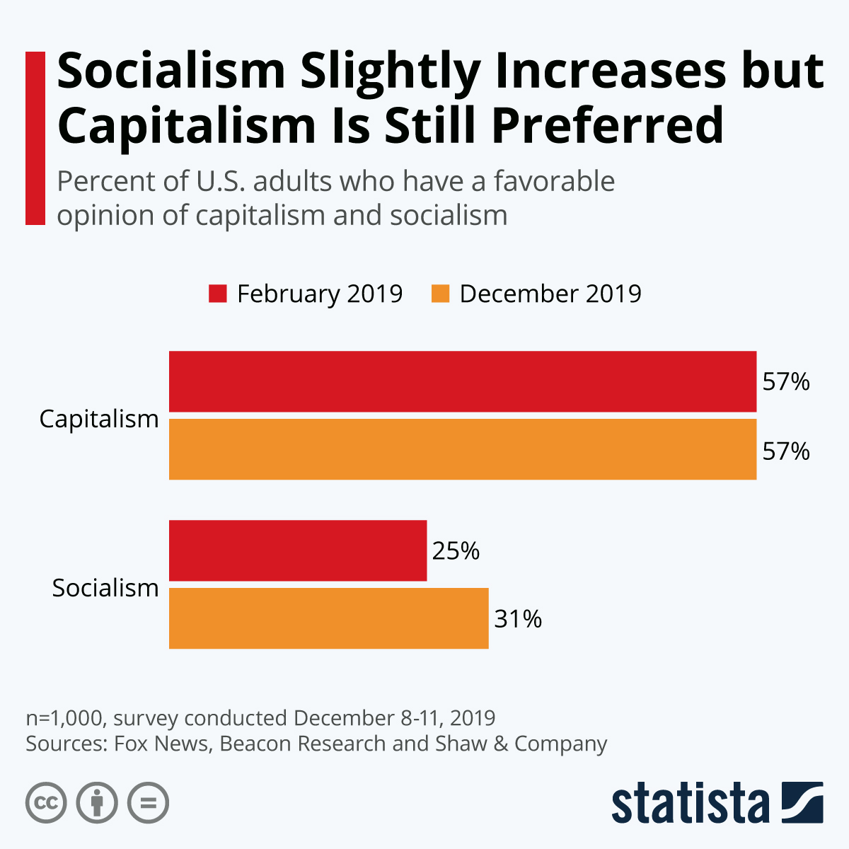 Infographic: Socialism Slightly Increases but Capitalism Is Still Preferred | Statista
