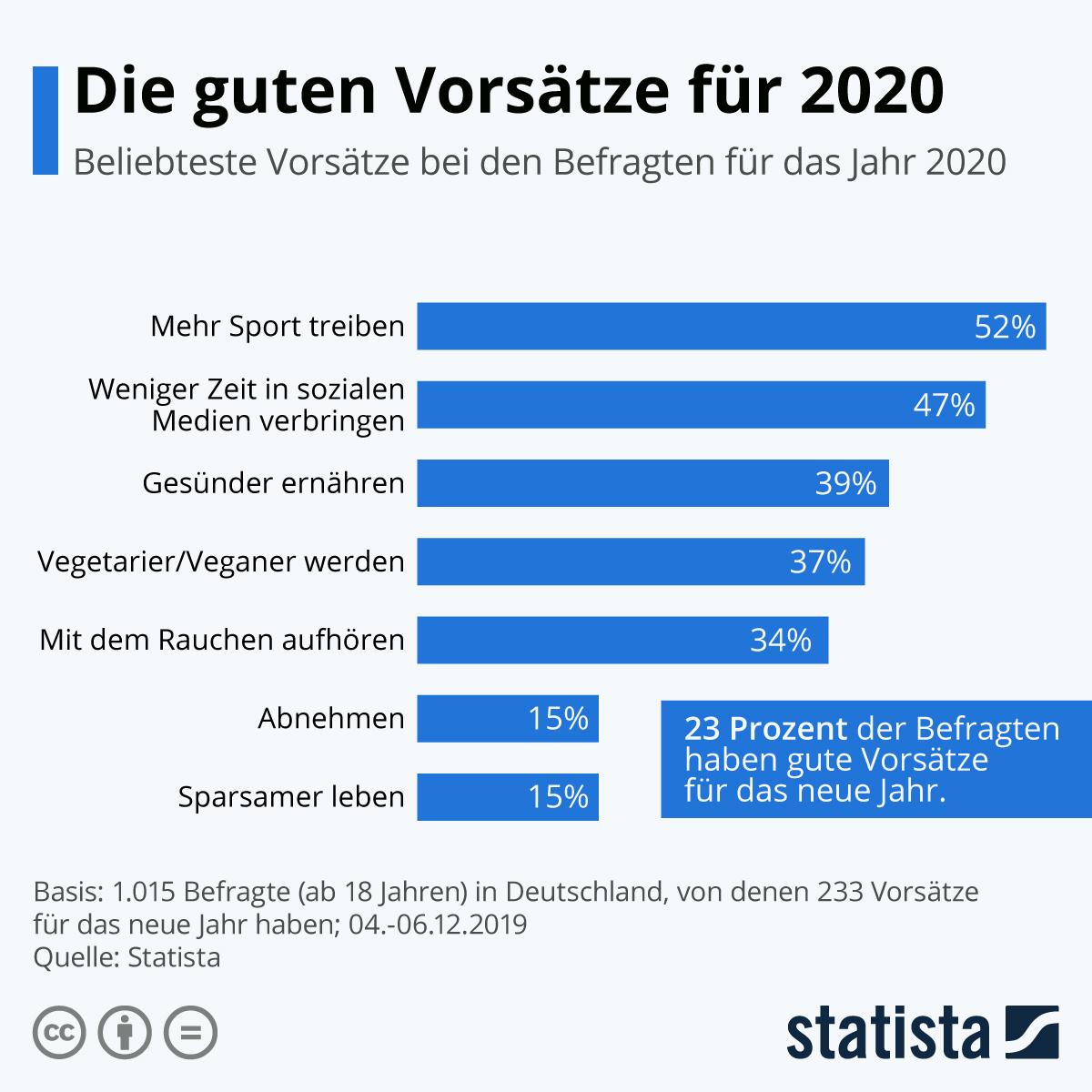 Infografik: Die guten Vorsätze für 2020 | Statista