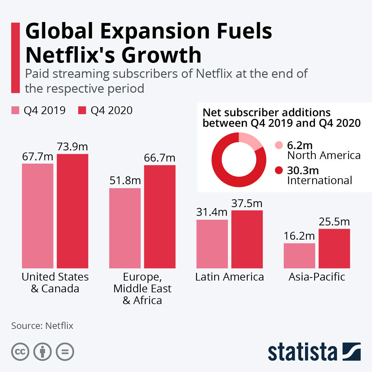 Infographic: Global Expansion Fuels Netflix's Growth | Statista