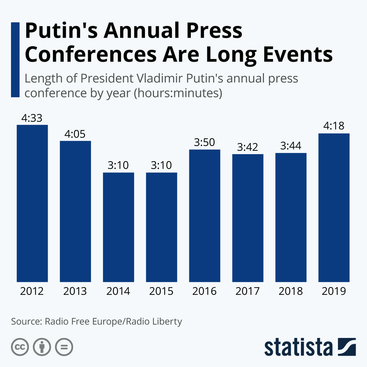Infographic: Putin's Annual Press Conferences Are Long Events | Statista