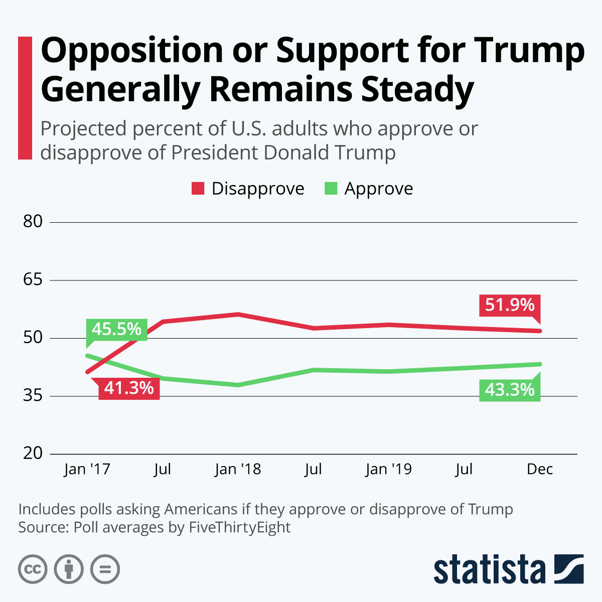 Infographic: Opposition or Support for Trump Generally Remains Steady   Statista