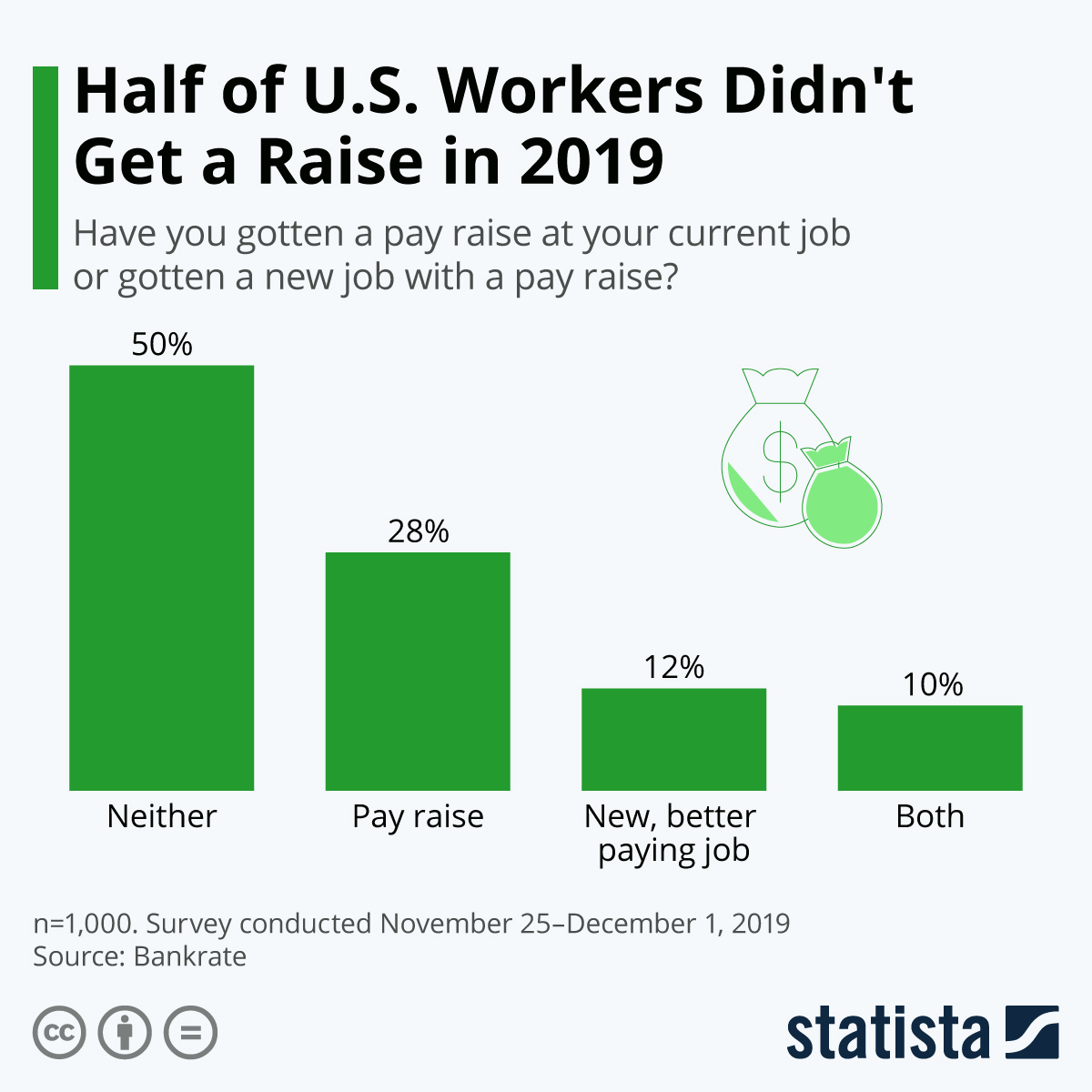 Infographic: Half of U.S. Workers Didn't Get a Raise in 2019 | Statista