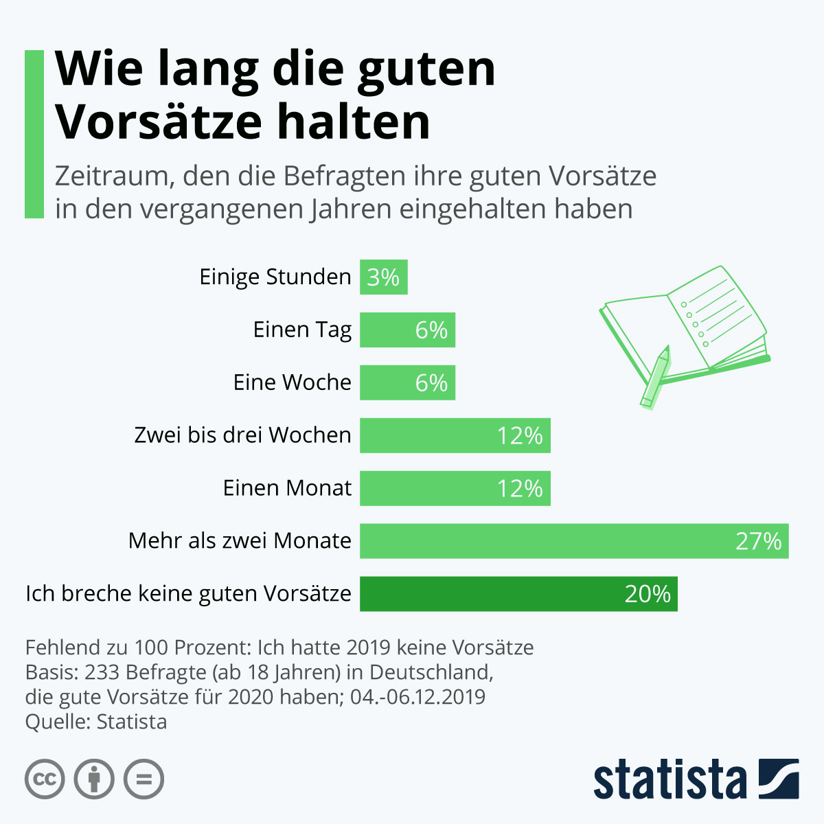 Infografik: Wie lang die guten Vorsätze halten | Statista