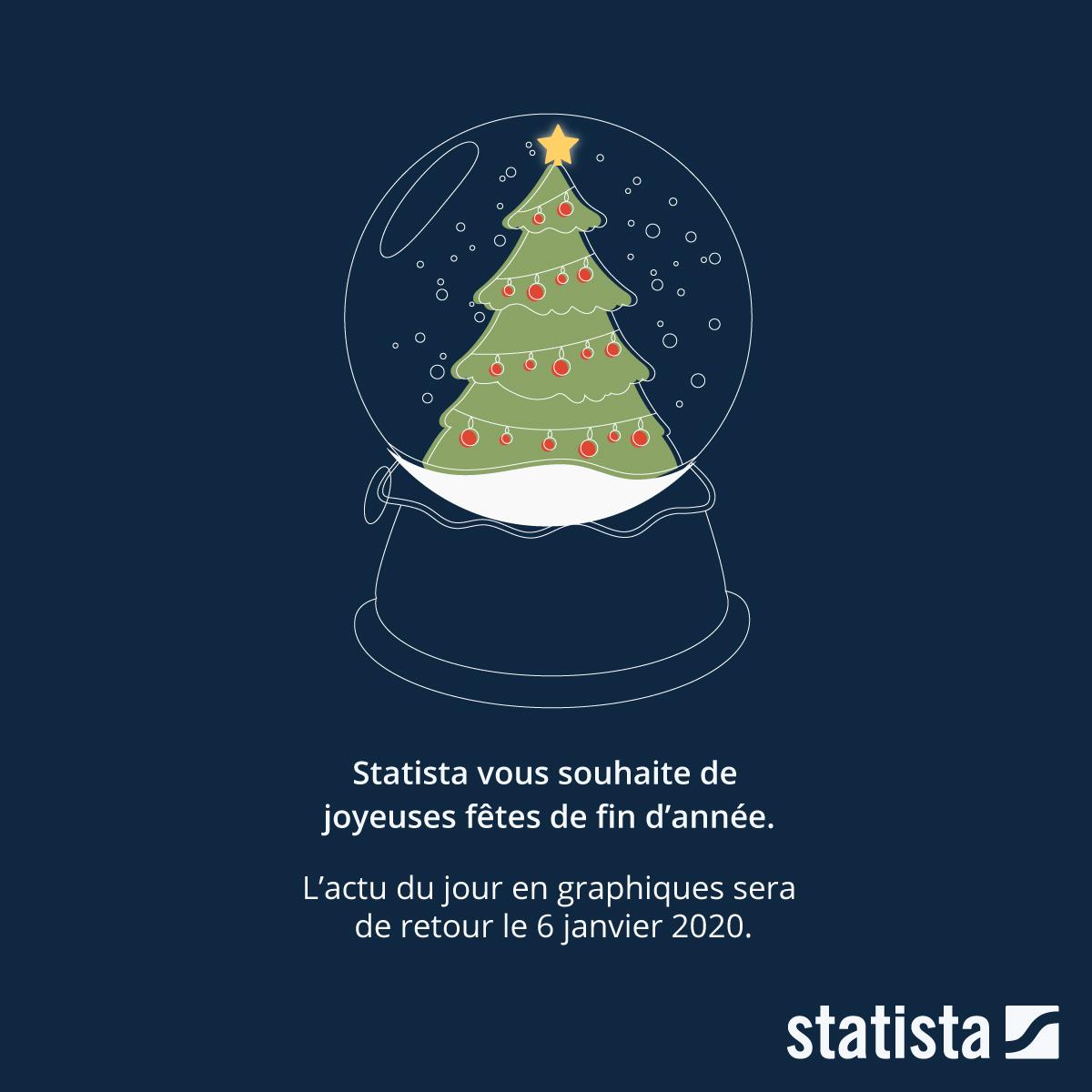 Infographie: Joyeuses fêtes de fin d'année ! | Statista