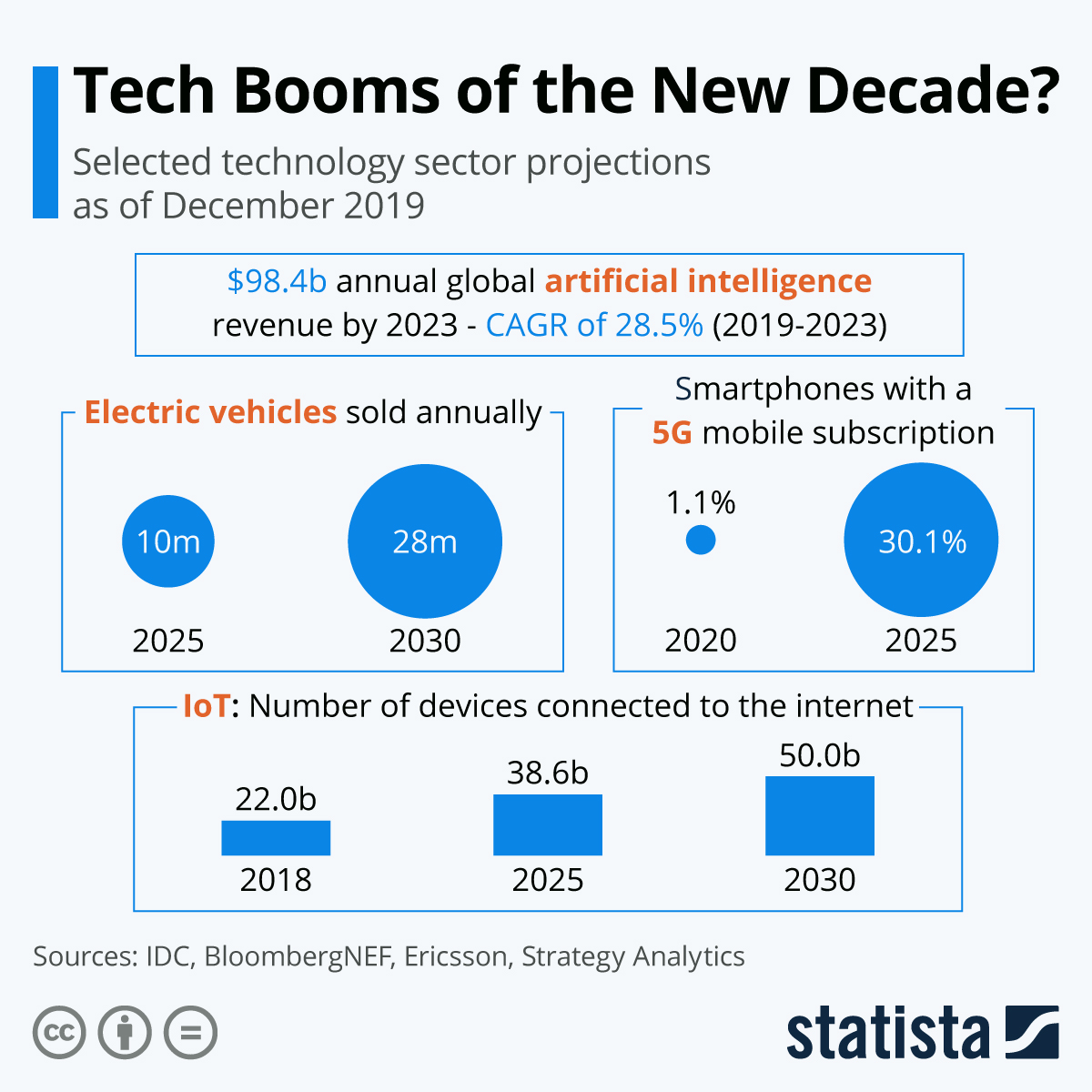Infographic: Tech Booms of the New Decade? | Statista