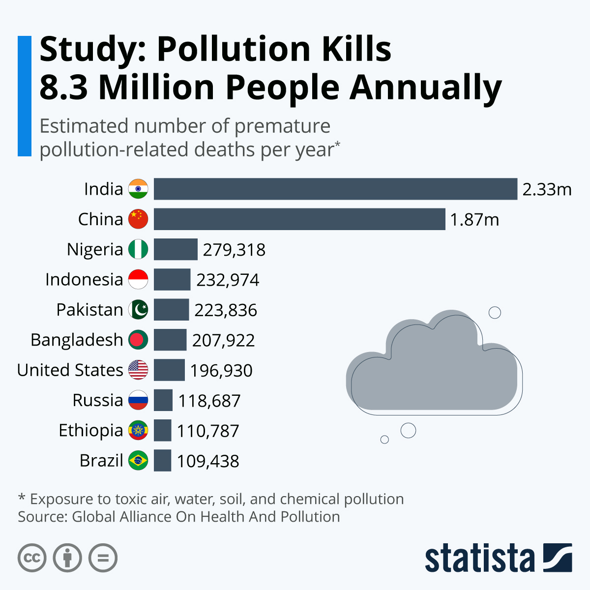 Infographic: Study: Pollution Kills 8.3 Million People Annually | Statista