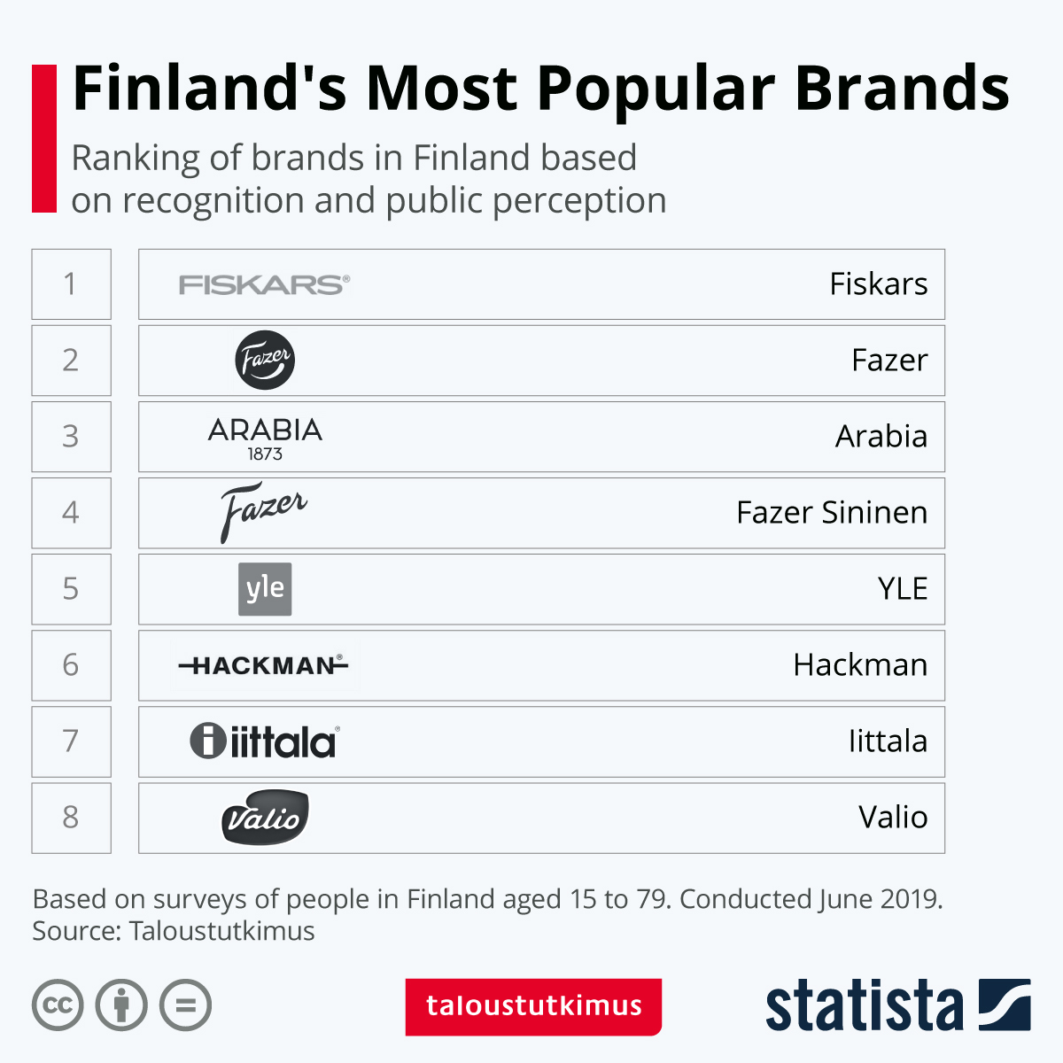 Infographic: Finland's Most Popular Brands | Statista