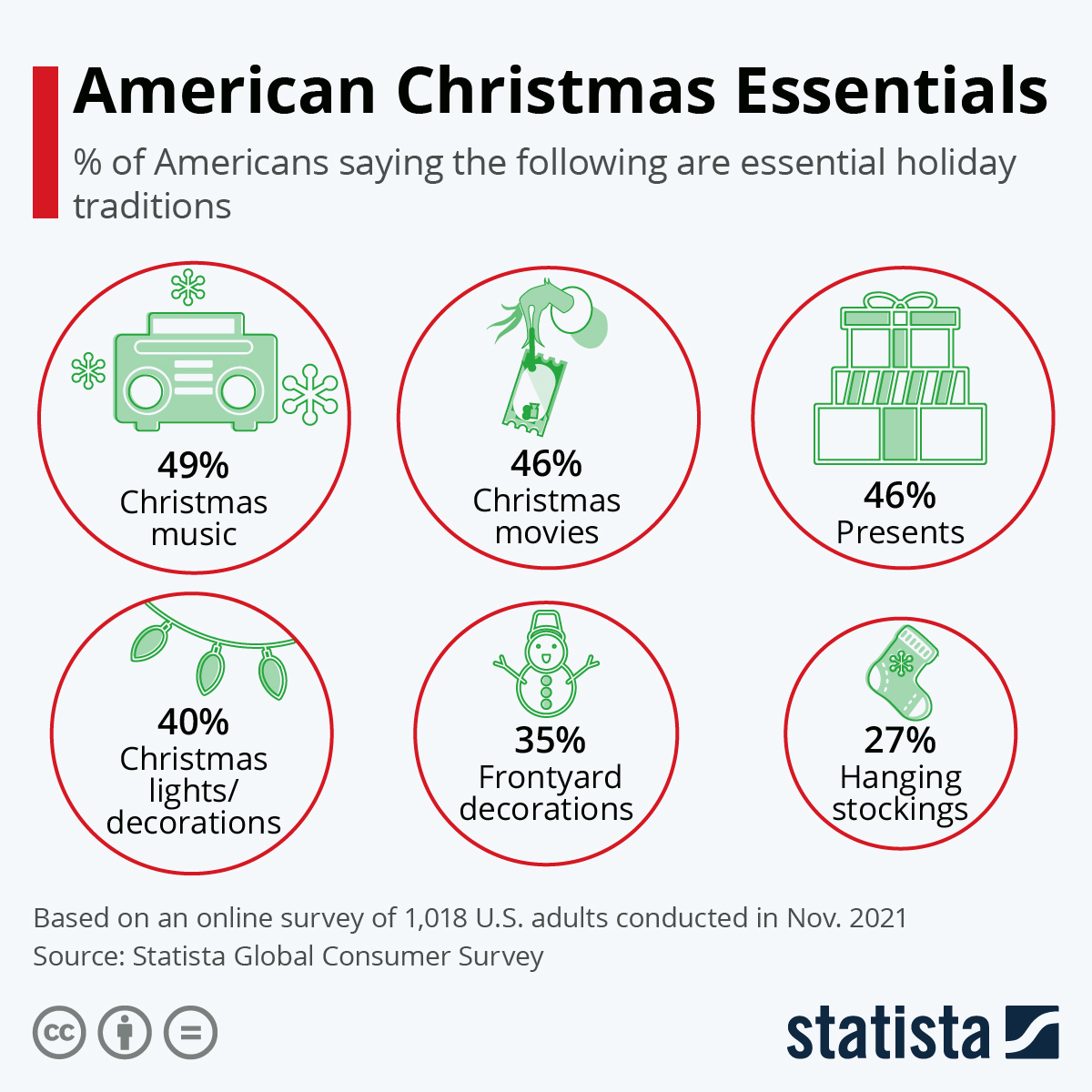 Infographic: American Christmas Essentials | Statista