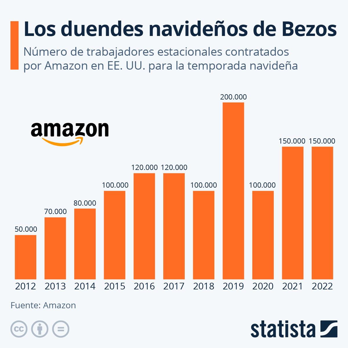Infografía: Los ayudantes de Bezos durante la Navidad | Statista