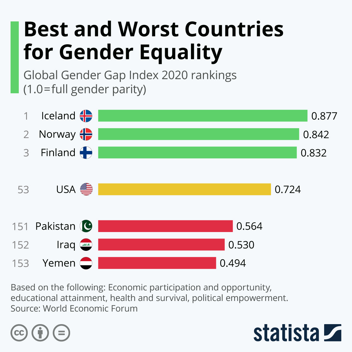 Infographic: Best and Worst Countries for Gender Equality | Statista