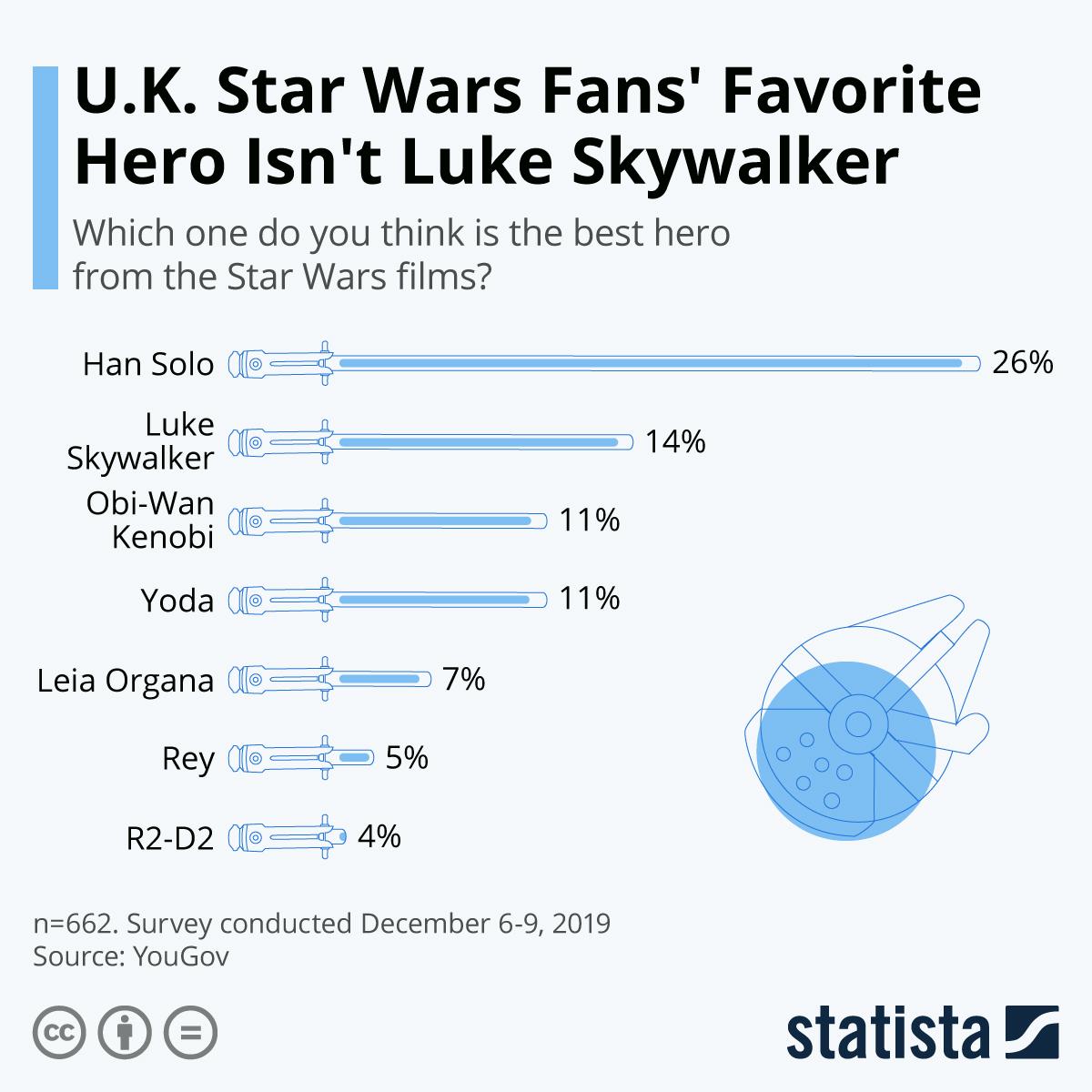 Infographic: U.K. Star Wars Fans' Favorite Hero Isn't Luke Skywalker | Statista